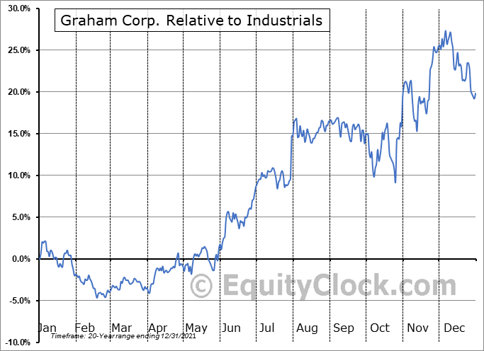 GHM Relative to the Sector