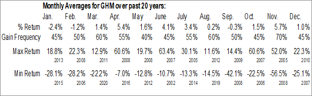 Monthly Seasonal Graham Corp. (NYSE:GHM)