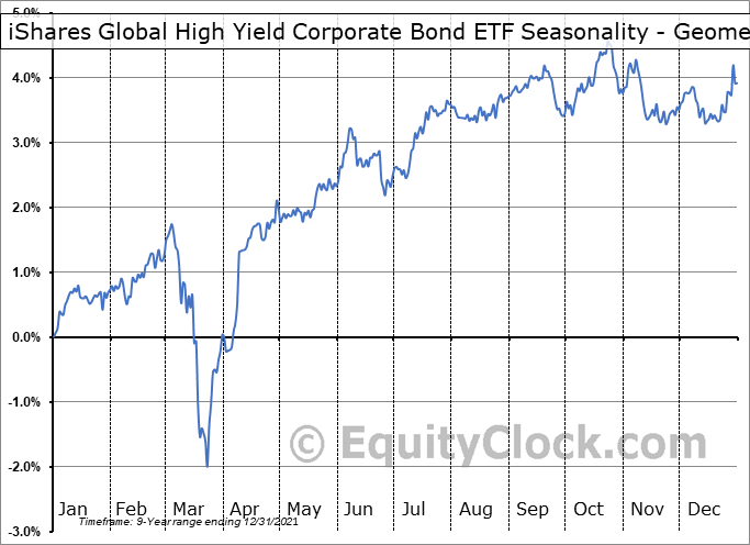 iShares Global High Yield Corporate Bond ETF (AMEX:GHYG) Seasonality