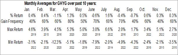 Monthly Seasonal iShares Global High Yield Corporate Bond ETF (AMEX:GHYG)