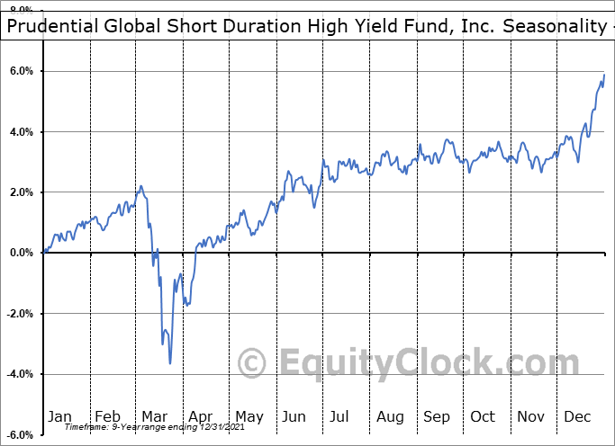 Prudential Global Short Duration High Yield Fund, Inc. (NYSE:GHY) Seasonality