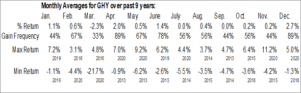 Monthly Seasonal Prudential Global Short Duration High Yield Fund, Inc. (NYSE:GHY)