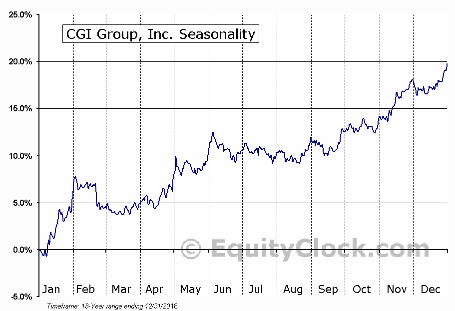 CGI Group Inc. (TSE:GIB.A) Seasonal Chart