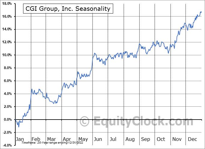 CGI Group, Inc. (TSE:GIB/A.TO) Seasonal Chart