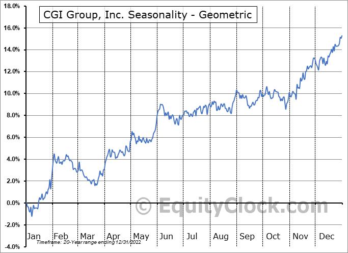 CGI Group, Inc. (TSE:GIB/A.TO) Seasonality