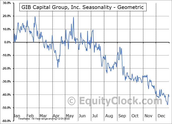 GIB Capital Group, Inc. (OTCMKT:GIBX) Seasonality