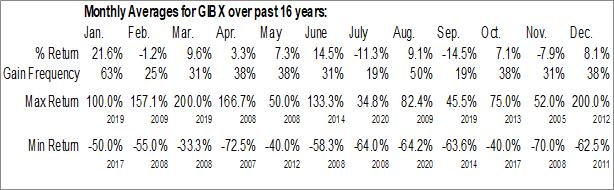 Monthly Seasonal GIB Capital Group, Inc. (OTCMKT:GIBX)