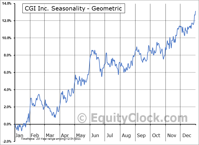 CGI Inc. (NYSE:GIB) Seasonality