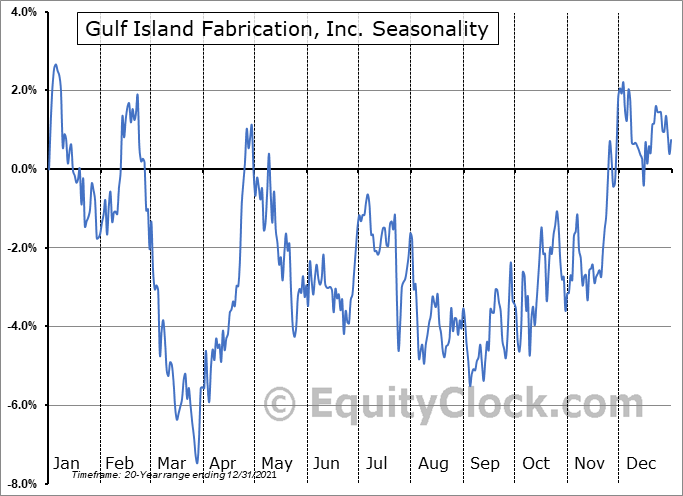 Gulf Island Fabrication, Inc. (NASD:GIFI) Seasonality