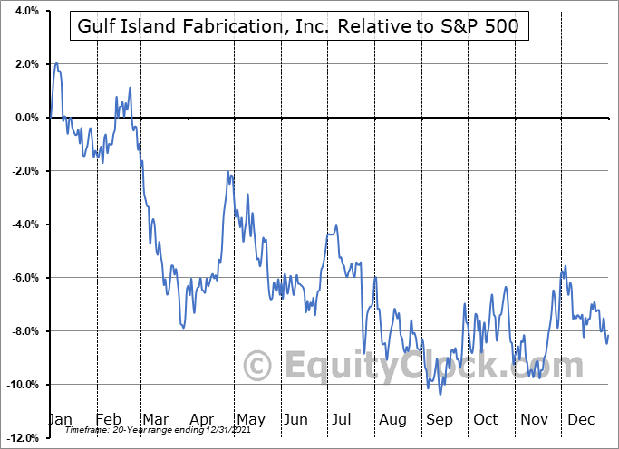GIFI Relative to the S&P 500