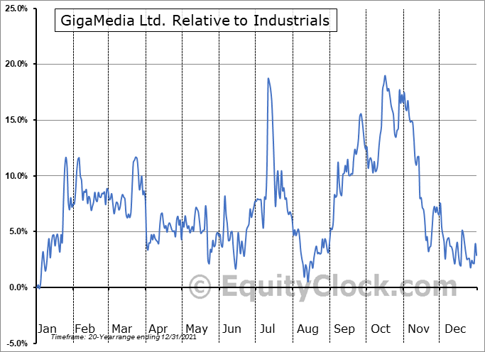 GIGM Relative to the Sector