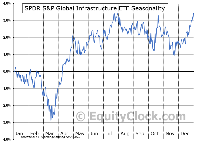 SPDR S&P Global Infrastructure ETF (NYSE:GII) Seasonal Chart