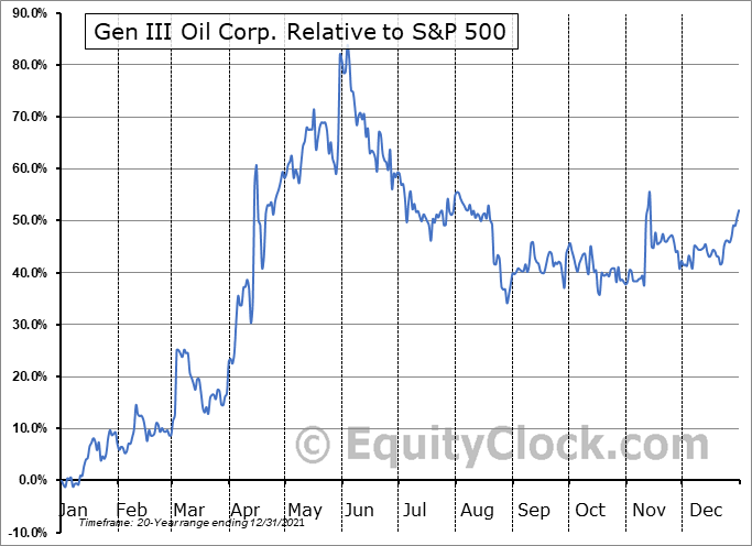 GIII.V Relative to the S&P 500
