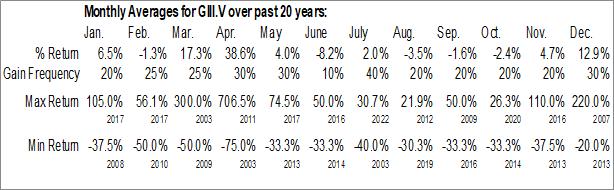 Monthly Seasonal Gen III Oil Corp. (TSXV:GIII.V)