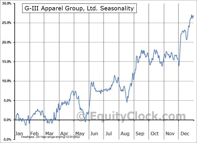 G-III Apparel Group, LTD. Seasonal Chart