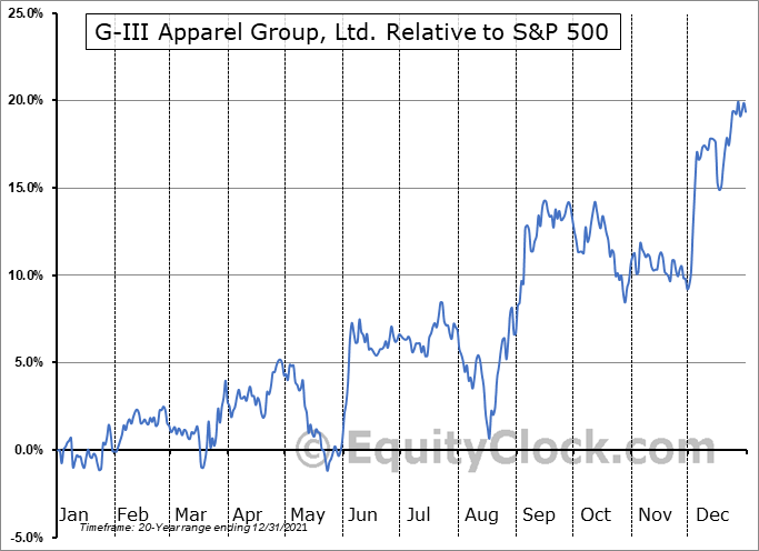 GIII Relative to the S&P 500