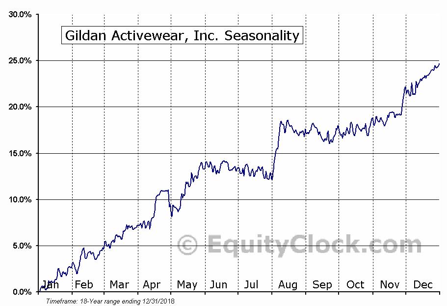 Gildan Activewear Inc.  (TSE:GIL) Seasonal Chart