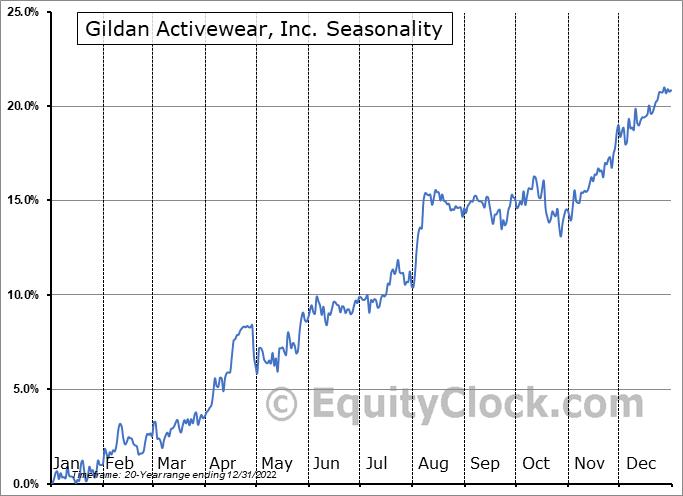 Gildan Activewear, Inc. (TSE:GIL.TO) Seasonal Chart