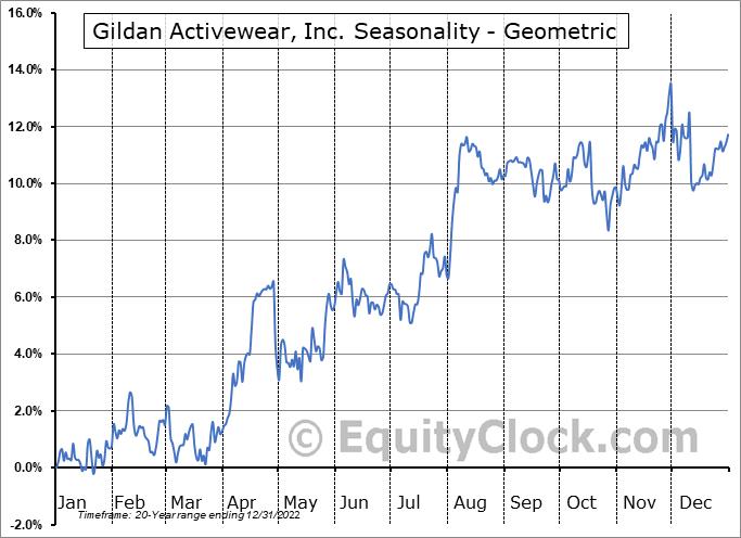 Gildan Activewear, Inc. (TSE:GIL.TO) Seasonality