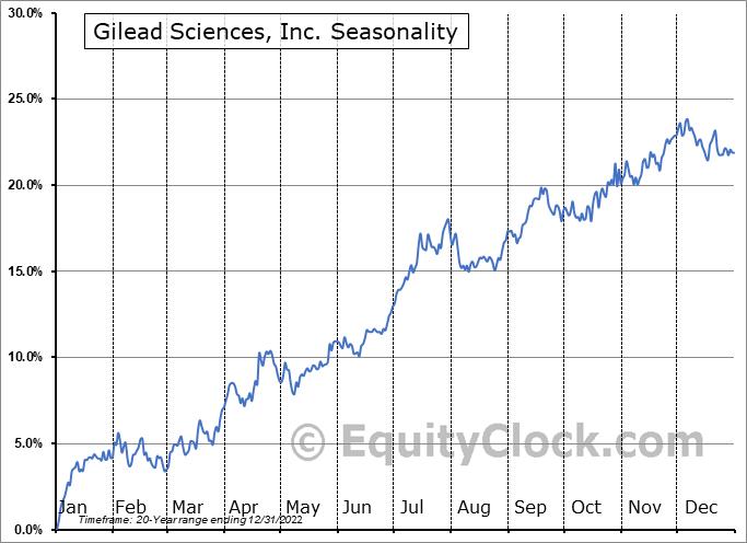 Gilead Sciences, Inc. Seasonal Chart