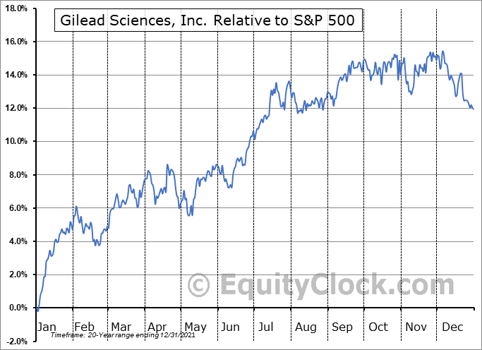 GILD Relative to the S&P 500