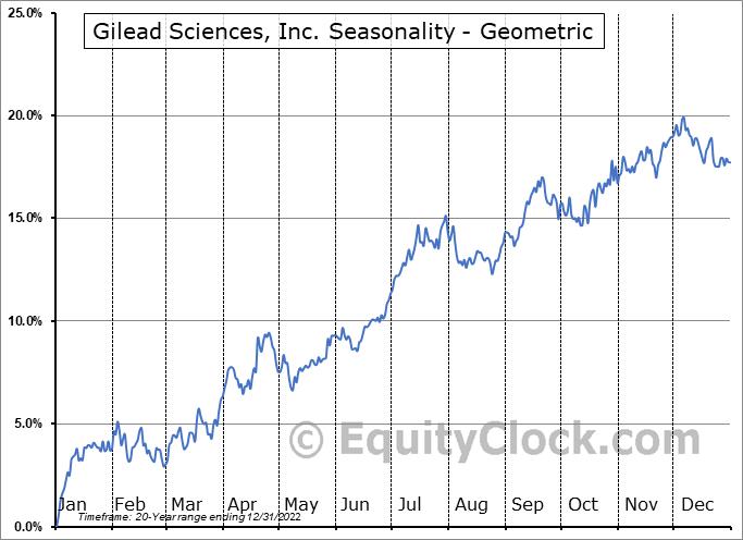 Gilead Sciences, Inc. (NASD:GILD) Seasonality