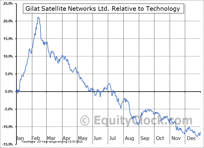 GILT Relative to the Sector