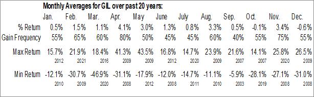 Monthly Seasonal Gildan Activewear, Inc. (NYSE:GIL)