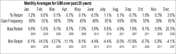 Monthly Seasonal Templeton Global Income Fund, Inc. (NYSE:GIM)
