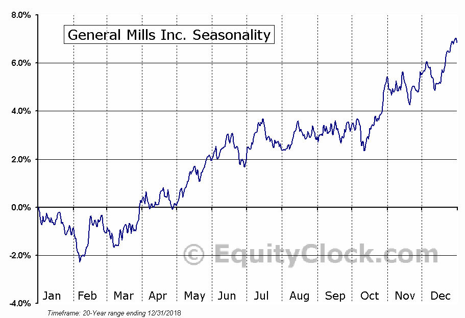 General Mills, Inc.  (NYSE:GIS) Seasonal Chart