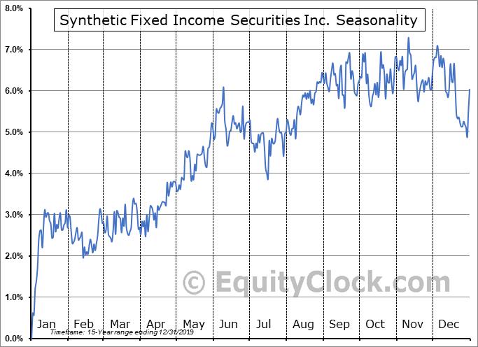 Synthetic Fixed Income Securities Inc. (NYSE:GJH) Seasonality
