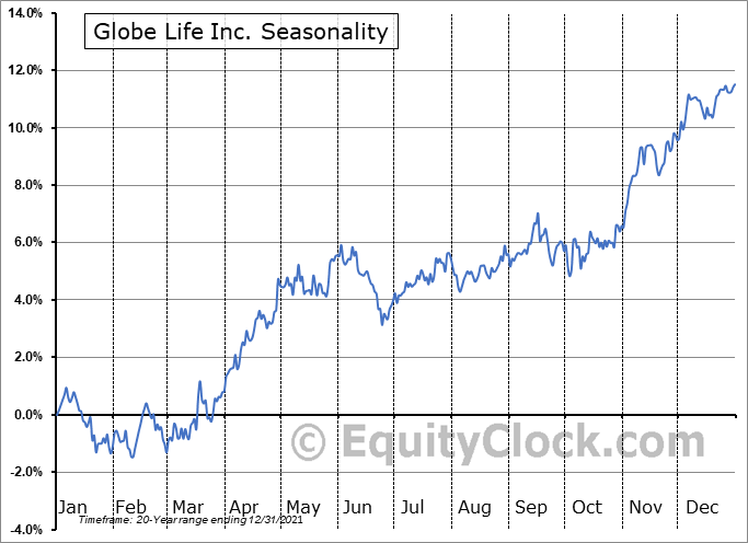Globe Life Inc. Seasonal Chart