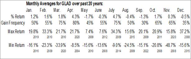 Monthly Seasonal Gladstone Capital Corp. (NASD:GLAD)