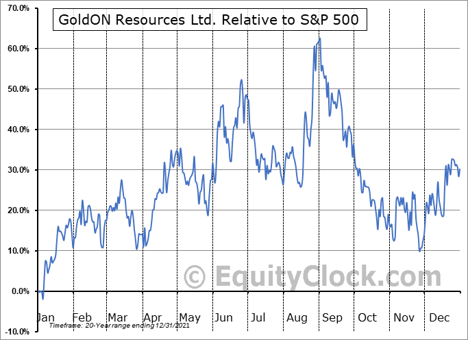 GLD.V Relative to the S&P 500