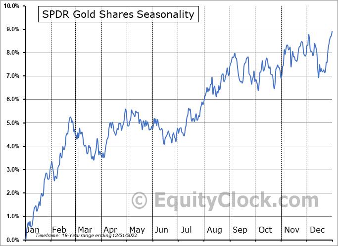 SPDR Gold Shares (NYSE:GLD) Seasonal Chart