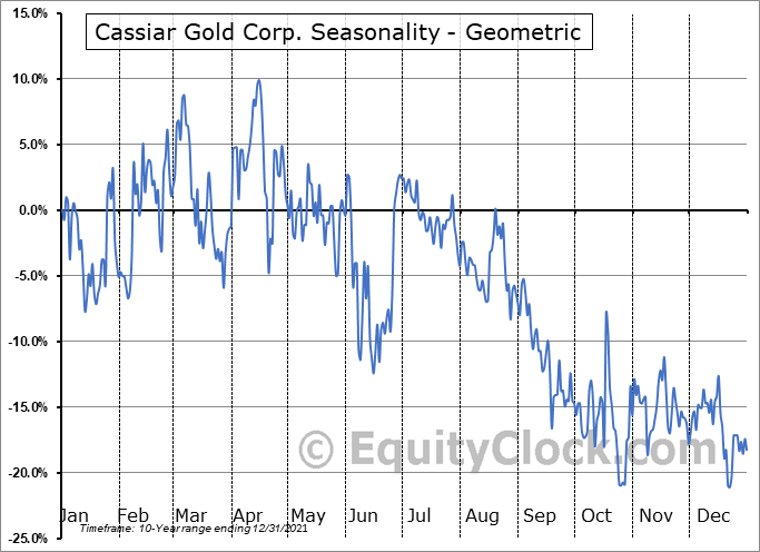Cassiar Gold Corp. (TSXV:GLDC.V) Seasonality
