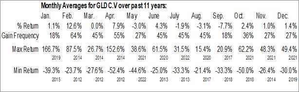 Monthly Seasonal Cassiar Gold Corp. (TSXV:GLDC.V)