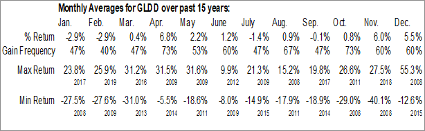 Monthly Seasonal Great Lakes Dredge & Dock Corp. (NASD:GLDD)