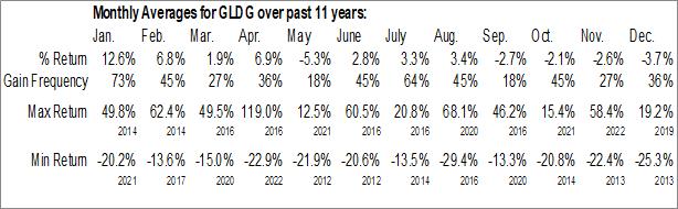 Monthly Seasonal GoldMining, Inc. (NYSE:GLDG)