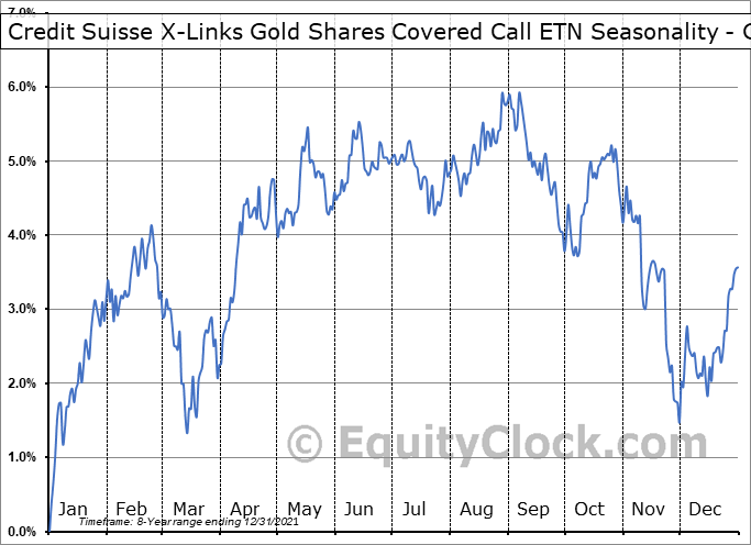 Credit Suisse X-Links Gold Shares Covered Call ETN (NASD:GLDI) Seasonality