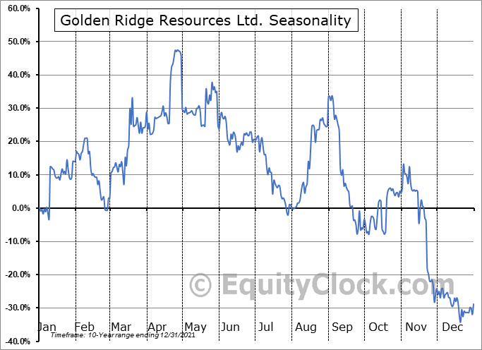 Golden Ridge Resources Ltd. (TSXV:GLDN.V) Seasonality