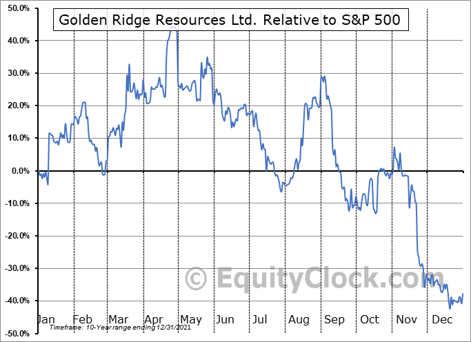 GLDN.V Relative to the S&P 500