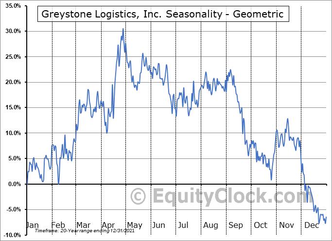 Greystone Logistics, Inc. (OTCMKT:GLGI) Seasonality