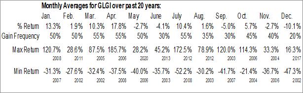 Monthly Seasonal Greystone Logistics, Inc. (OTCMKT:GLGI)