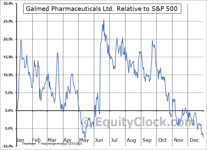 GLMD Relative to the S&P 500