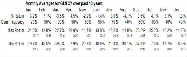 Monthly Seasonal Glencore plc (OTCMKT:GLNCY)