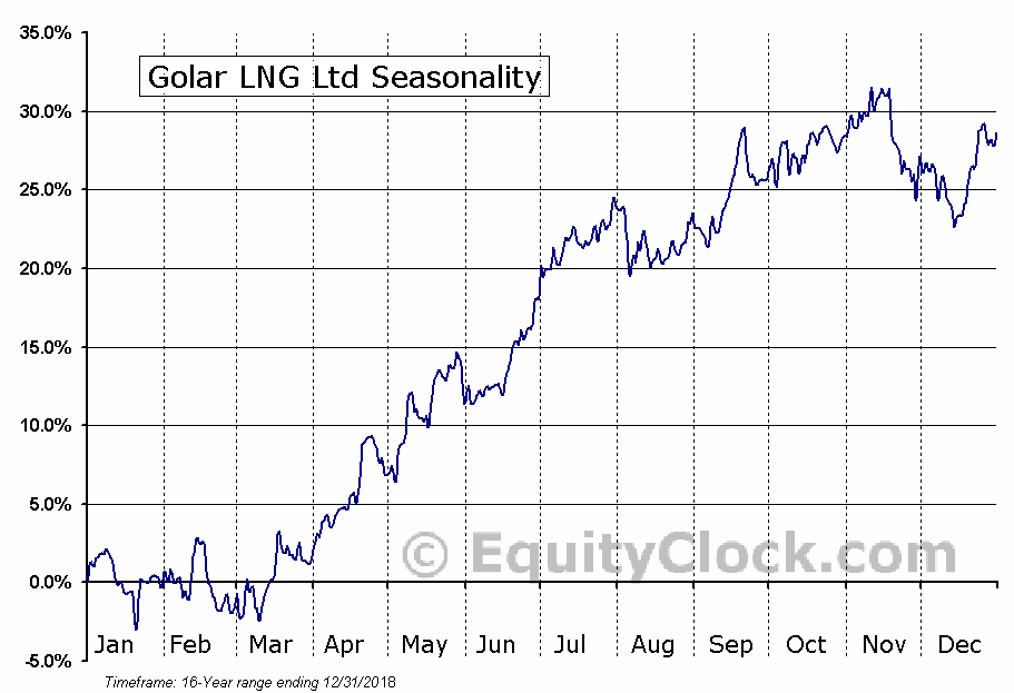 Golar LNG Ltd (NASD:GLNG) Seasonal Chart