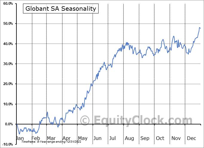 Globant S.A. Seasonal Chart