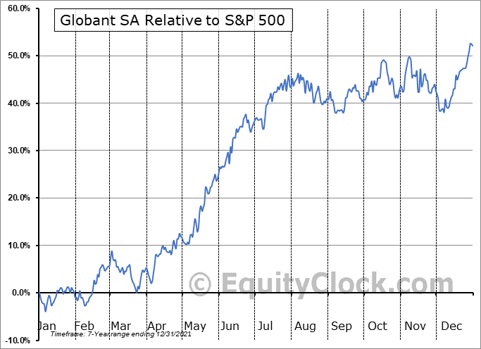 GLOB Relative to the S&P 500