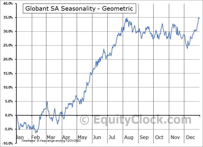 Globant SA (NYSE:GLOB) Seasonality
